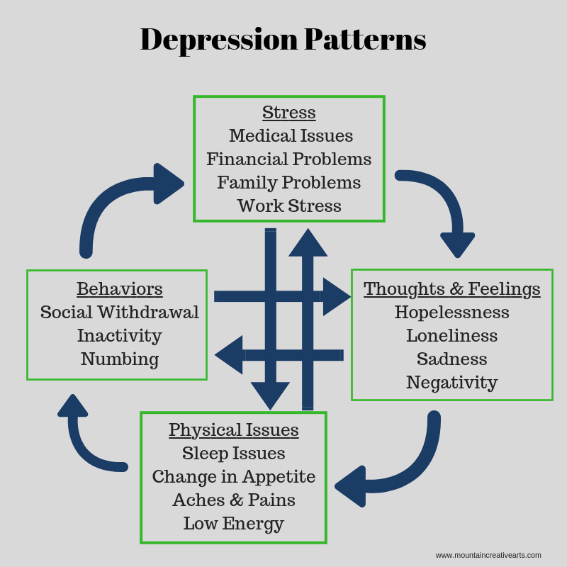 Anxiety and Depression   Mountain Creative Arts Counseling